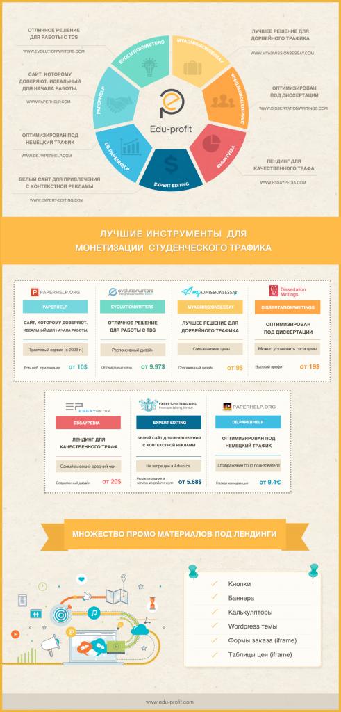 infographics_edu-profit